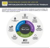 PRINCIPALES CASOS DE USO DE VIRTUALIZACIÓN DE PUESTOS DE TRABAJO