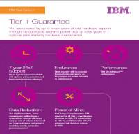 Garantía IBM FlashSystem