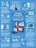 Los diez principios que los administradores de TI móviles deben saber sobre Windows 10