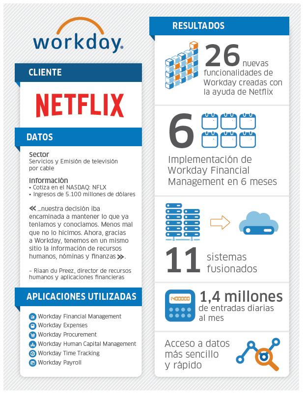 26 nuevas funcionalidades de Workday creadas con la ayuda de Netflix