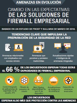 Cambio en las expectativas de las soluciones de firewall empresarial
