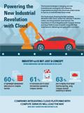 Fortalecer la nueva revolución industrial mediante el cloud