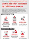 Tivùsat confía en plataformas y aplicaciones de Oracle Cloud. Gestión eficiente y económica de 2 millones de usuarios
