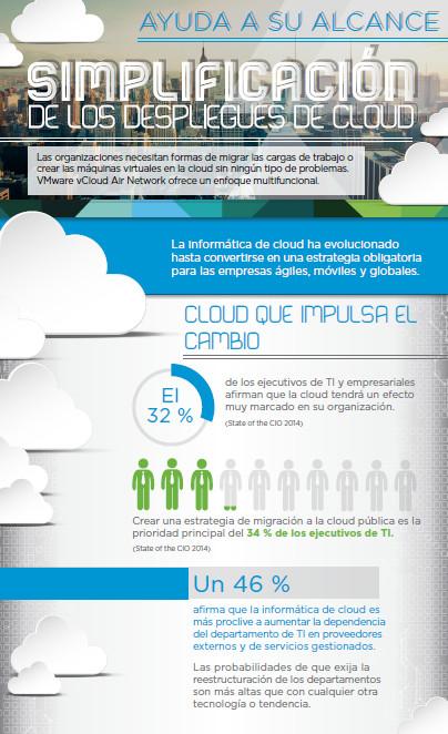Simplificación de los despliegues de cloud