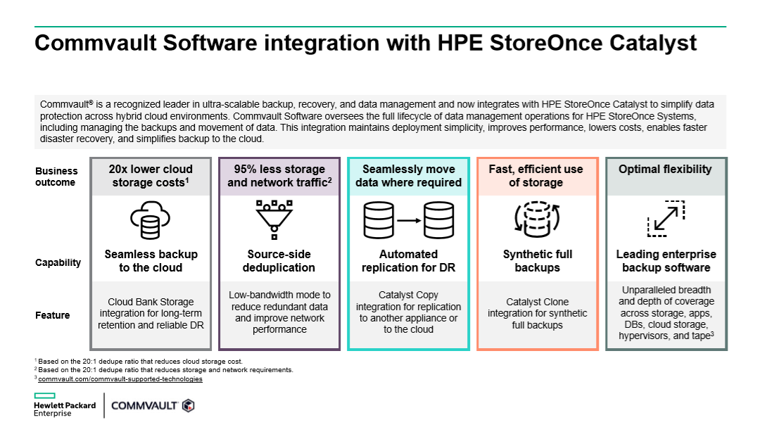Integración del software Commvault con HPE StoreOnce Catalyst
