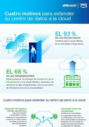 Cuatro motivos para extender su centro de datos a la cloud