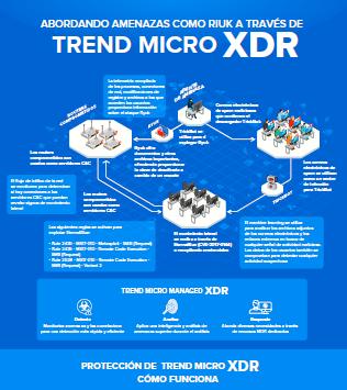 Abordando amenazas como Riuk a través de Trend Micro XDR